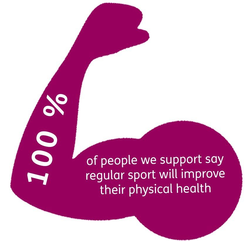 100% of people we support say regular sport will improve their physical health